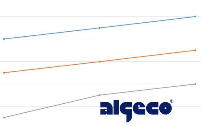 Algeco Versicherungen
